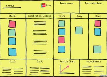 eduScrum. Основные шаги построения эффективной работы над проектом