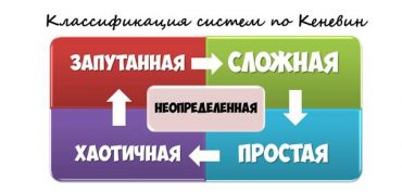 Бесплатный семинар «eduScrum для реализации учебных целей: Agile-игра» в Москве, 1 ноября
